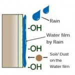 waterfilm
